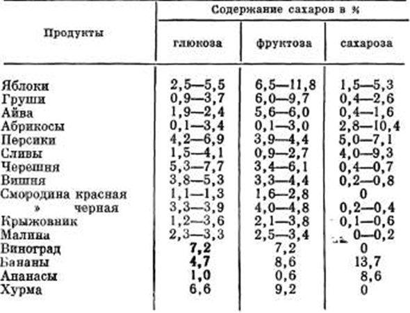 Таблица по содержанию сахара в фруктах