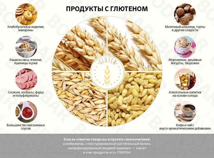 Продукты, в которых содержится клейковина