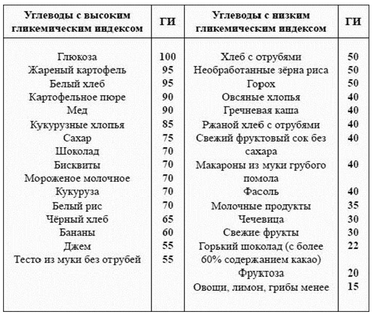 Таблица содержание сахара