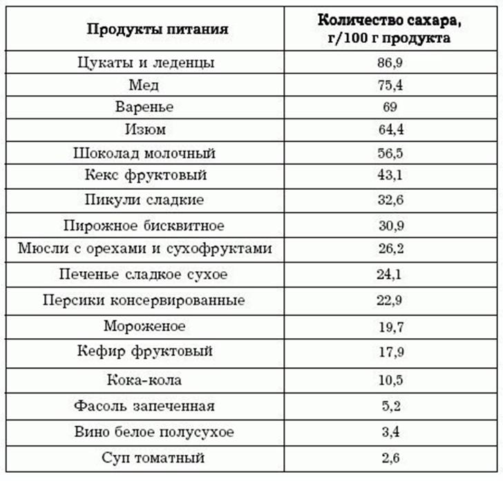 Таблица количества сахара в продуктах