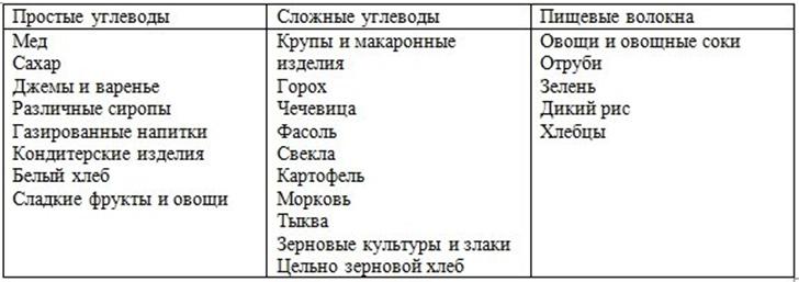 Продукты, содержащие углеводы в большом количестве