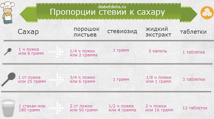 Пропорции стевии к сахару