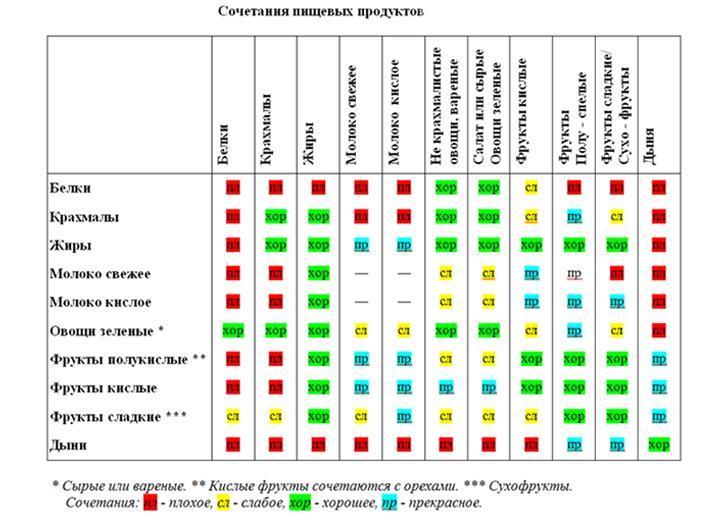 Таблица по сочетанию пищевых продуктов