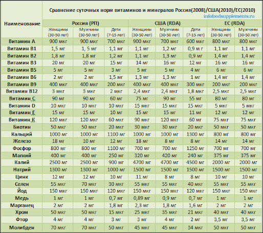 Таблица: суточные нормы витаминов и минералов для человека