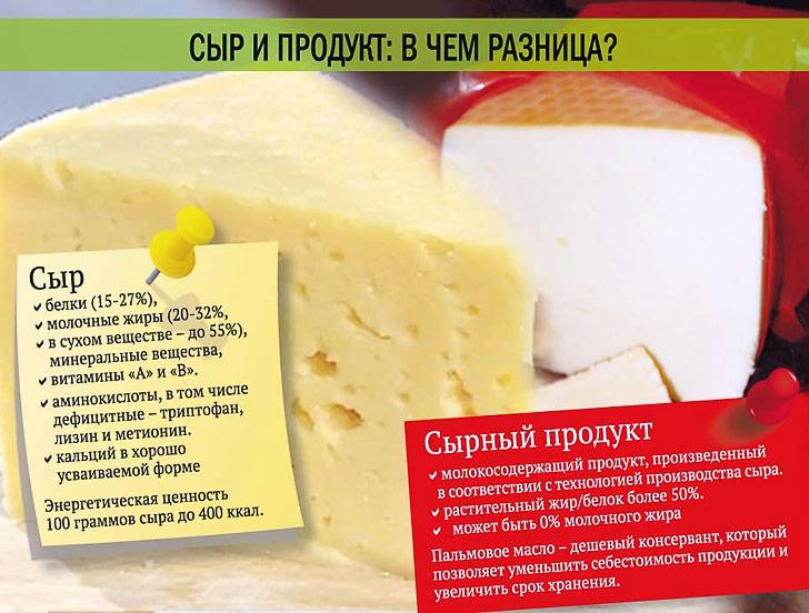 Разница между сыром и сырным продуктом